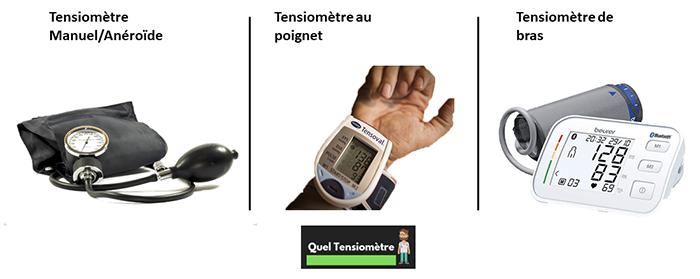 infographie qui montre les types de tensiomètre : manuel (anéroïde) / poignet / bras