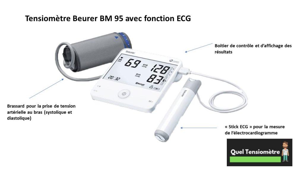 Photo qui montre le tensiomètre Beurer BM 95 et ses différents composants